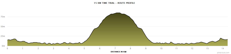 15_KM_Time_Trial