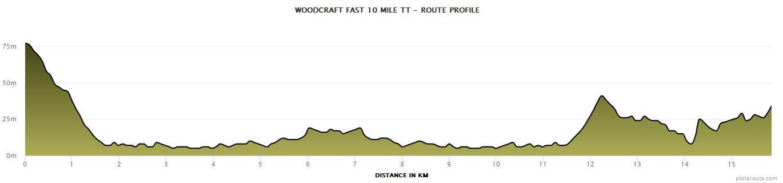 Woodcraft_Fast_10_Mile_TT